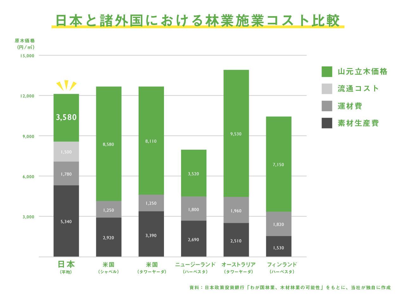林業施業コスト比較