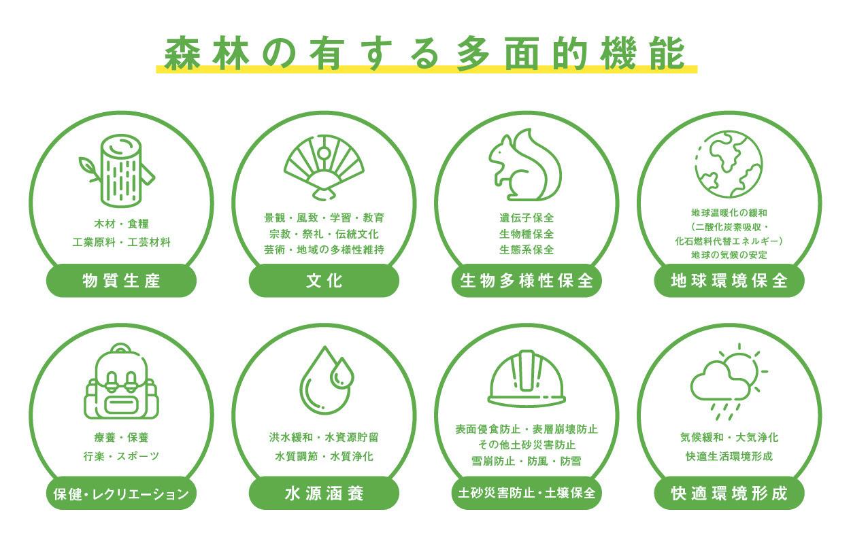 森林の多面的機能
