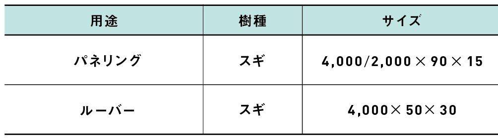 窒素加熱処理材表